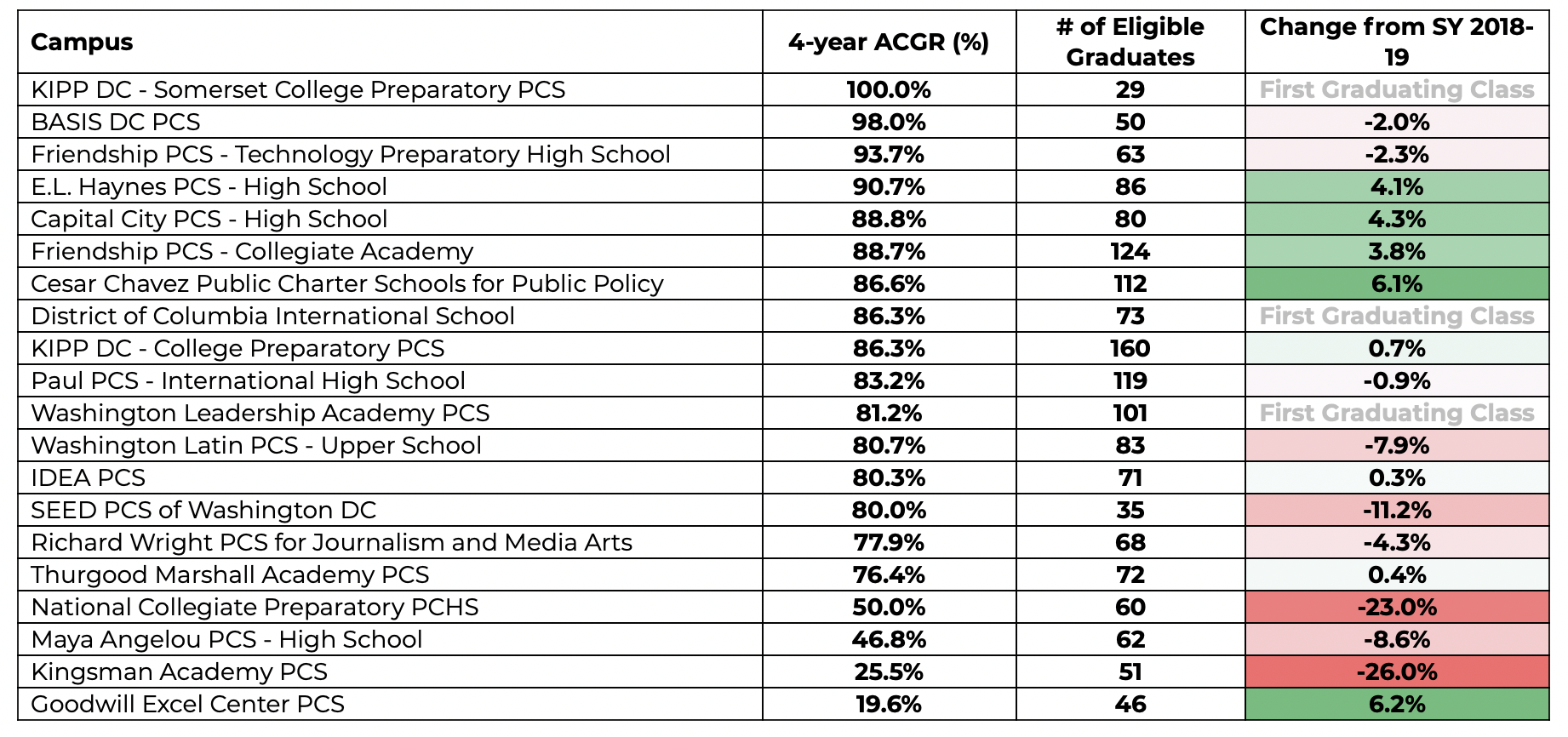 DC Public Charter School 4-year ACGR Rates